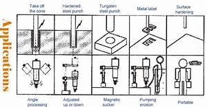 Portable Manual Edm Drilling Machine For Sale