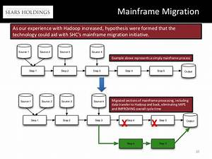 justin sheppard ankur gupta from sears holdings With mainframe to hadoop migration resume