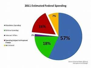 Federal Spending Chart 2011 2011 Estimated Federal Spending Mercatus Center