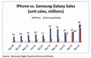 Apple Iphone Vs  Samsung Galaxy Smartphone Sales  Chart