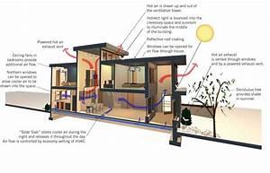 Natural Cooling Strategies - Green Homes