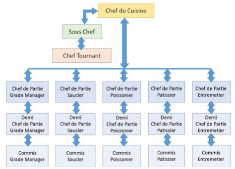 brigade de cuisine food production operations introduction to cookery