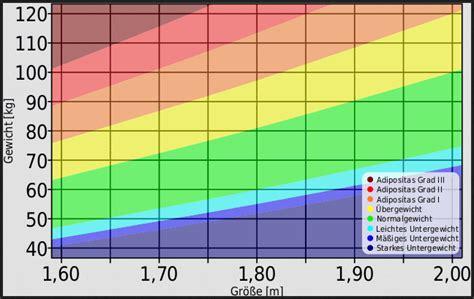 bmi tabelle frau bmi rechner kind