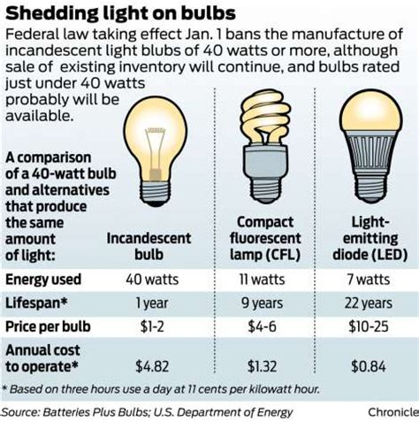 new leads to light bulb hoarders beaumont enterprise
