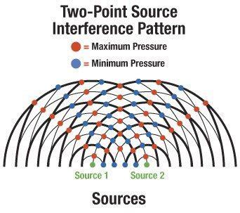 Resulting intensity of interference | Physics Forums