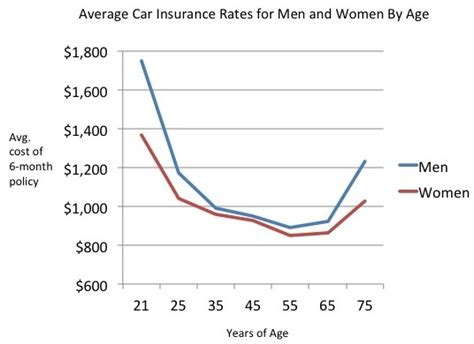 car insurance for 25 males do pay less for car insurance than do