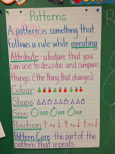 pattern anchor chart grade   images math