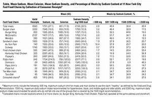 Dietary Reference Intakes Chart Sodium Content Of Lunchtime Fast Food Purchases At Major