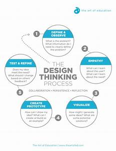 Turn Stem To Steam With The Design Thinking Process