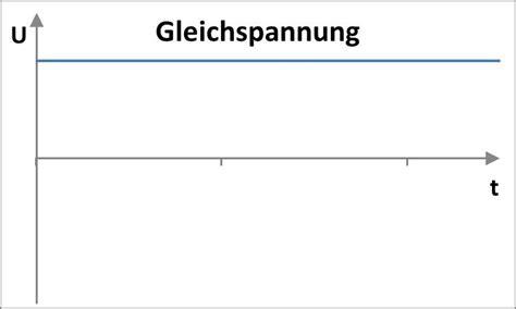 unterschied wechselstrom gleichstrom was ist der unterschied zwischen gleichstrom und wechselstrom