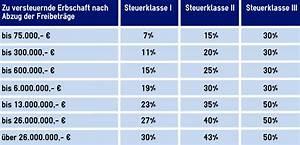 Steuerklassen Berechnen : hinterbliebenenschutz f r verm gende stc ~ Themetempest.com Abrechnung