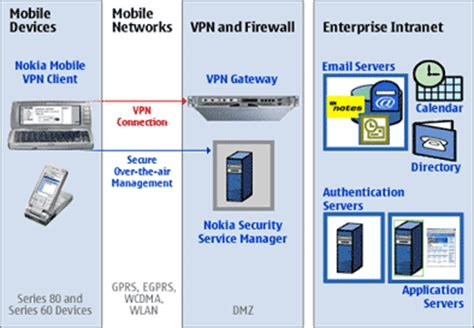 cell phone vpn mysymbian world vpn for nokia s60 5th and 3rd wi fi 3g