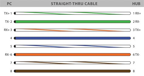 Ethernet Rj45 Wiring Diagram For Cat5 Cable by Rj45 Colors And Wiring Guide Diagram Eia 568 A B
