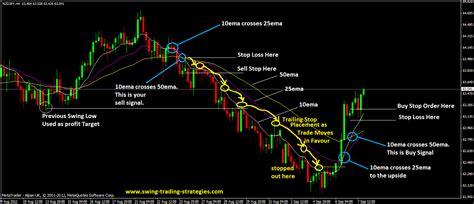 swing trading strategies the 3emas swing trading system best for strong trending market