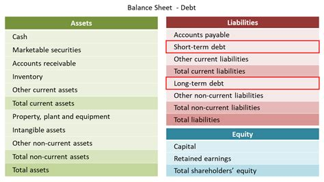 Debt Finance in Accounting   Double Entry Bookkeeping