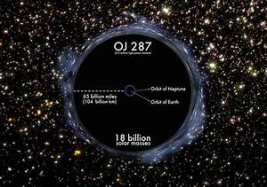 Size Comparisons of the Largest Objects in the Known Universe
