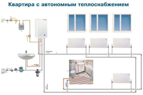 Норматив потребления тепловой энергии на отопление как рассчитать плату за отопление?