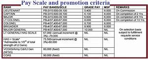 Indian Army Recruitment 2018 Apply For 191 Engineering