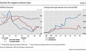 How have central banks implemented negative policy rates?