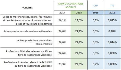 declaration auto entrepreneur chambre des metiers autoentrepreneur moins de cotisations en 2015