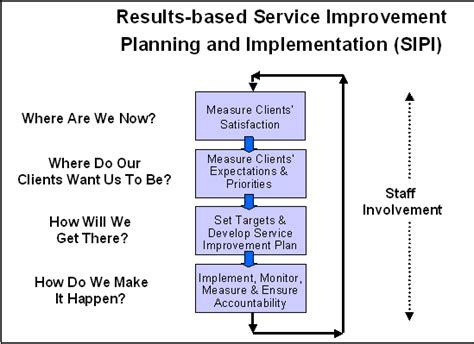 Nice Continuous Service Improvement Plan Template Frieze ...