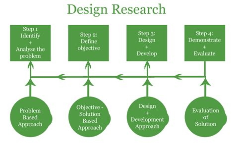 research and design design research framework katalina khalifa s