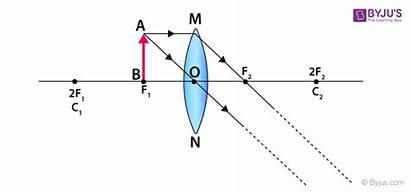 Concave Convex Lenses Formation Focus Question Object