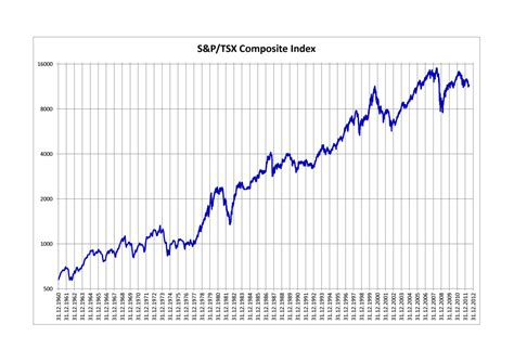 S&p/tsx Composite Index
