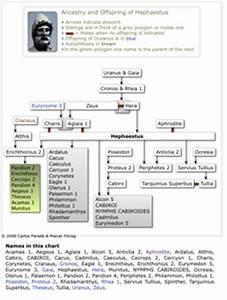The gallery for --> Hephaestus Family Tree