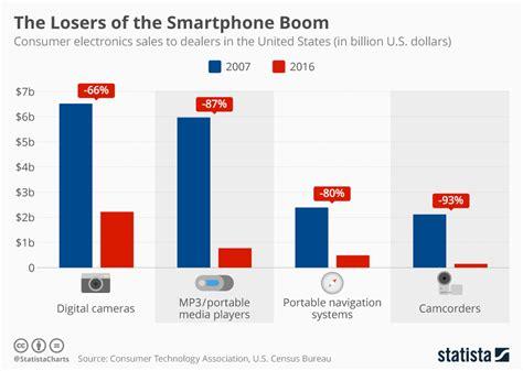 chart  losers   smartphone boom statista