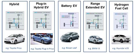An Overview Of Ultra Low Emissions Vehicles (ulev)