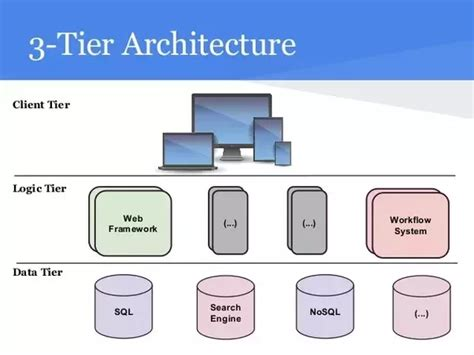 What Is The Role Of A Web Service In A Three Tier