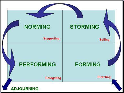 dynamics in sport tspschology