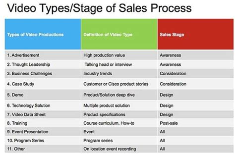 lead generation marketing plan template b2b online video marketing planning to execution best