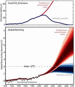 Unsicherheit Berechnen : wie viel co2 ist zu viel klimalounge scilogs wissenschaftsblogs ~ Themetempest.com Abrechnung