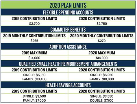 irs contribution limits released