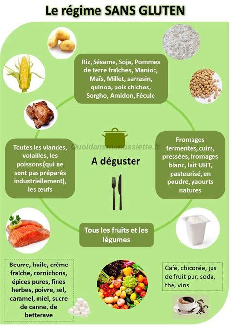 infographie comment faire un régime sans gluten quels