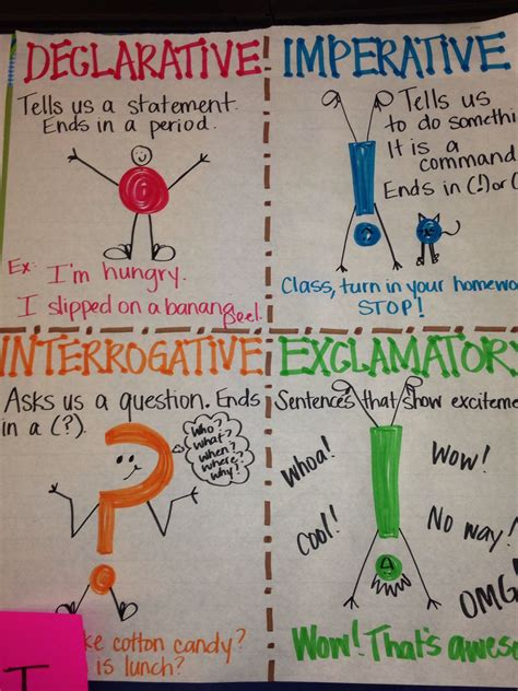 Iheartliteracy Anchor Chart  Punctuation And Types Of Sentences