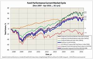 Vanguard total stock market index fund performance and how ...