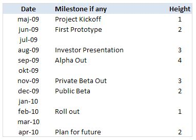 project management show milestones   timeline excel