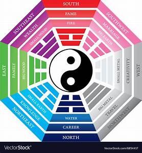 Feng Shui Typ Berechnen : feng shui bagua royalty free vector image vectorstock ~ Markanthonyermac.com Haus und Dekorationen