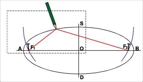 comment dessiner une ellipse