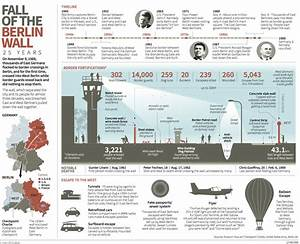 Infographics  The History And Fall Of The Berlin Wall