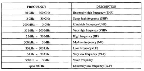 navy frequency band use
