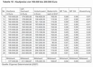 Datenmenge Berechnen : marktanpassungsfaktoren bei der verkehrswertermittlung ~ Themetempest.com Abrechnung
