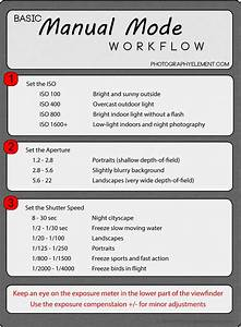 Manual Mode Workflow Cheat Sheet  With Images