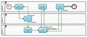 Workflow Sample  Learning How To Design Workflow Diagram