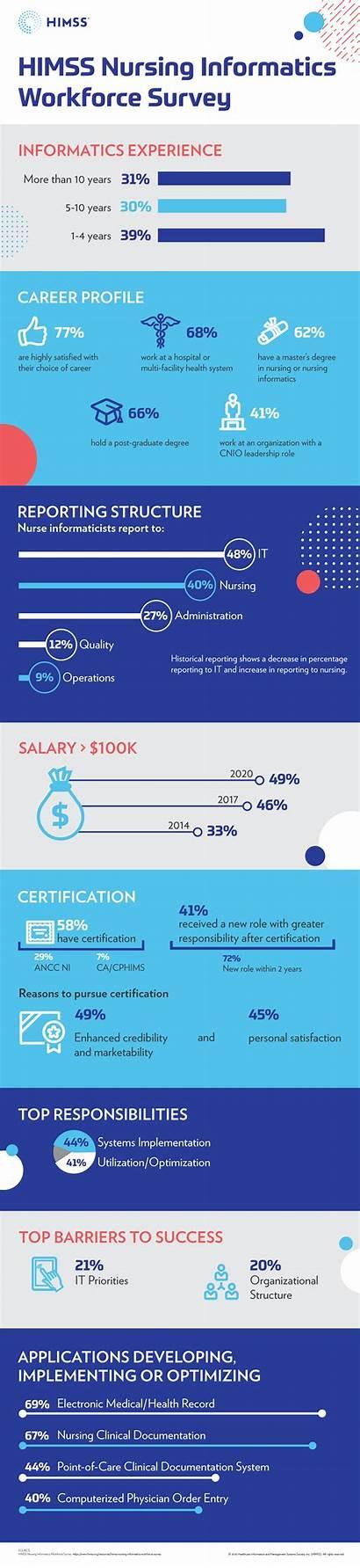 Nursing Informatics Infographic Workforce Himss Survey Source