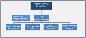 E2e Project Managers Are The Key To Ensuring The Delivery