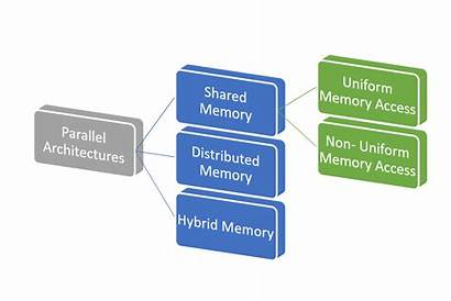 Parallel Processing Computing Architectures Embarrassingly Problem Cluster
